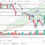 【仮想通貨最前線】チャート分析11.14【ビットコインキャッシュ】