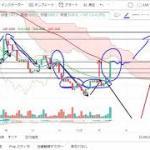 【仮想通貨 ビットコイン】ついに爆上げ開始?!チャート分析12.18