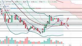 【仮想通貨 ビットコイン】またも暴落からの今後は?!チャート分析