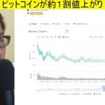 [仮想通貨]ビットコインが約1割値上がり! HoriTechChannel