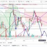 【仮想通貨 ビットコイン】まだまだ下落?!チャート分析1.5