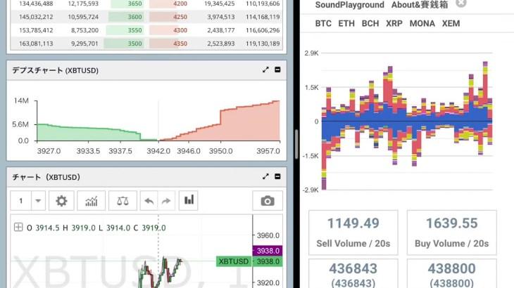 Bitcoin chart(BitMEX) Feb.19,2019 , 11 PM(JST)