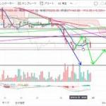 【仮想通貨 ビットコイン】反発からの暴落?!チャート分析1.31