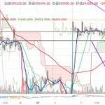 【仮想通貨 ビットコイン】レンジからの暴騰?!チャート分析2.17