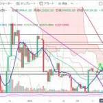 【仮想通貨 ビットコイン】爆上げ開始!チャート分析2.17