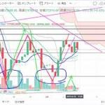【仮想通貨 ビットコイン】上昇期待?!チャート分析2.2