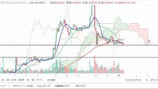 【仮想通貨 イーサリアム、ライトコイン、ネム】ライトコイン再上昇?!チャート分析3.1