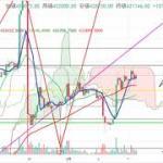 【仮想通貨 ビットコイン】上昇継続なるか?!チャート分析3.7