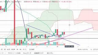 【仮想通貨 ビットコイン】依然ヨコヨコ。。。週末に再暴騰なるか?!3.1