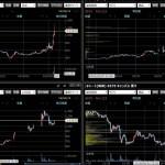 個別株 今日の戦略 2019/04/15 FX/株価指数等