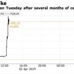ビットコインが突然の急騰-5000ドル突破