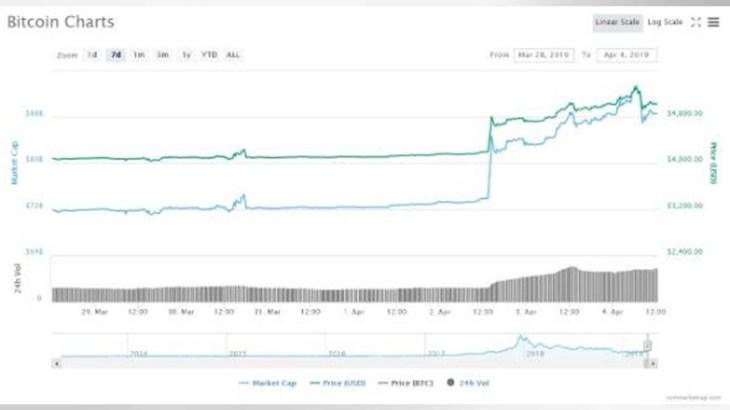 「仮想通貨の冬」終焉か? ビットコイン急騰、一時5300ドルを上回る 専門家の見解は……