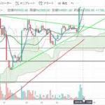 【仮想通貨 ビットコイン(BTC)】持ち合いから爆上げ!チャート分析5.27
