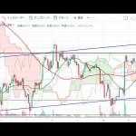【仮想通貨 ビットコイン(BTC)】三尊から上昇?!下落?!チャート分析6.12(Bitcoin)