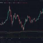 仮想通貨:調整のビットコイン急落か。 FRB議長発言や米株式市場との相関性も。気になる今後の展開は?【暗号資産】