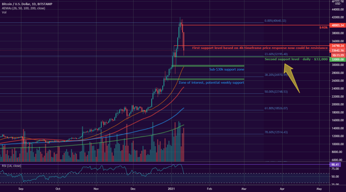 BTC - time to fear or time for greed ?