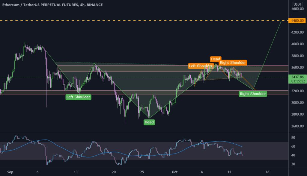 ETH 2 head and shoulders