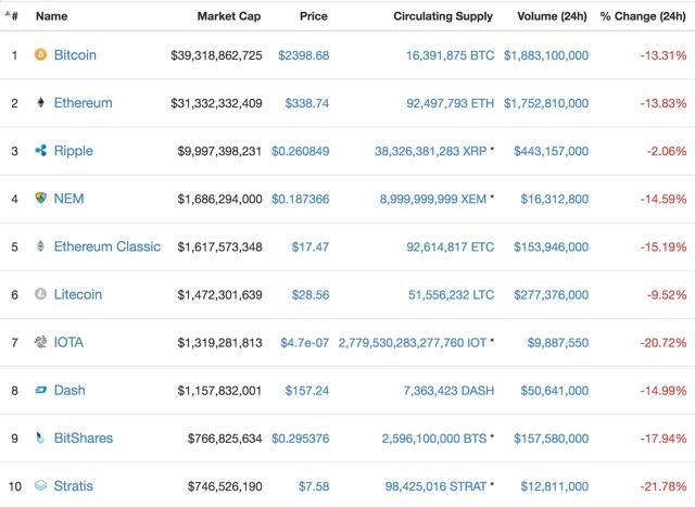Bitcoin Regulierung