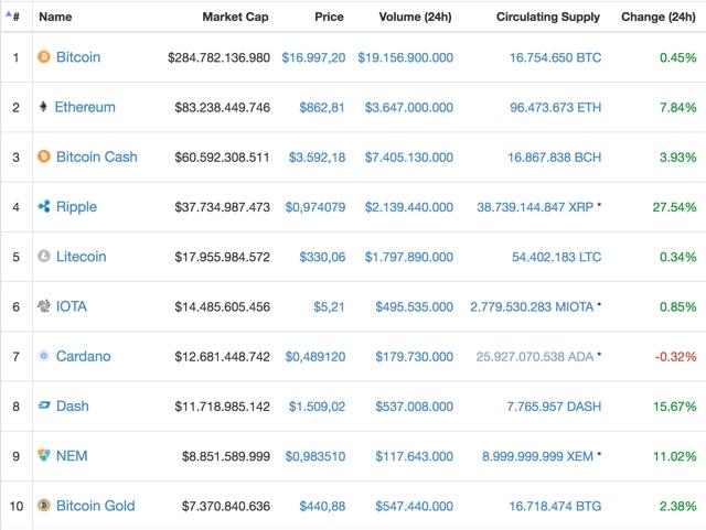 Bitcoin Cash Botschaft