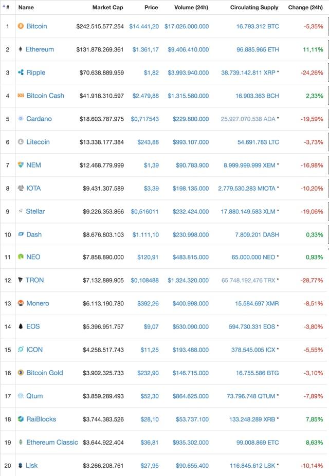 Bitcoin Betrug