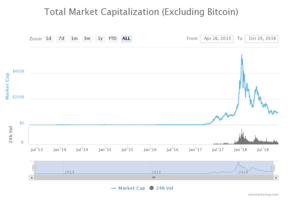 Market Cap Chart