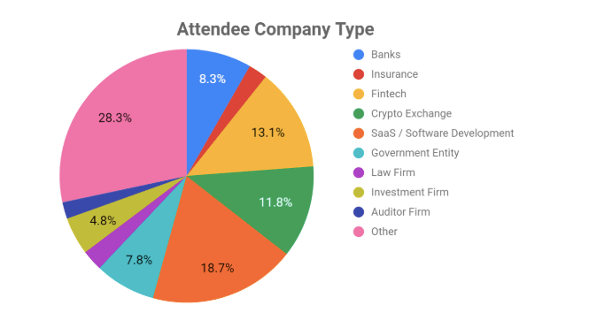 Blockchain Conference Attendees
