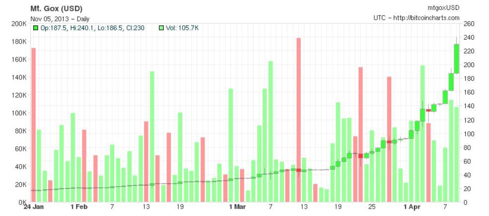 Charts_05_11