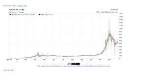 (c) Bitcoincharts.com