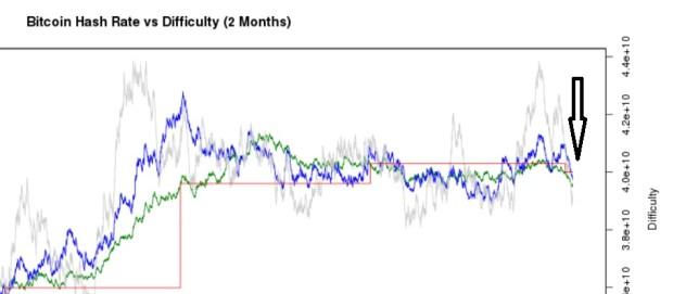 Die blaue und grüne Kurve stellt die Hashrate dar, die roten Linien sind die Difficulty. Quelle: bitcoinwisdom.com