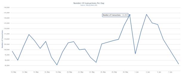 30-Tages-Chart der Anzahl täglicher Transaktionen. Quelle: blockchain.info