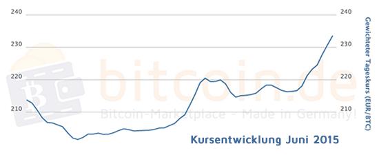 Bitcoin_Kurs_in_Euro___Bitcoin_Deutschland_AG