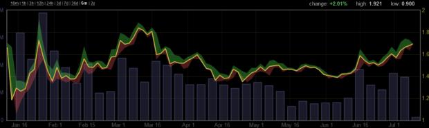 Chart der chinesischen Börse Huobi. Man beachte die Verdopplung des Volumens am 16. Juni. Quelle: Bitcoinity.org