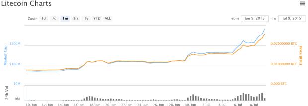 Litecoin-30-Tages-Kurs. Man beachte die Volumenbalken unten. Quelle: Coinmarketcap.com