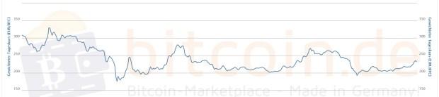 Der Bitcoin-Kurs im 1-Jahres-Verlauf. Die beiden ersten Spitzen in diesem Jahr reichten höher, der derzeitige Anstieg dagegen ist kontinuierlicher.
