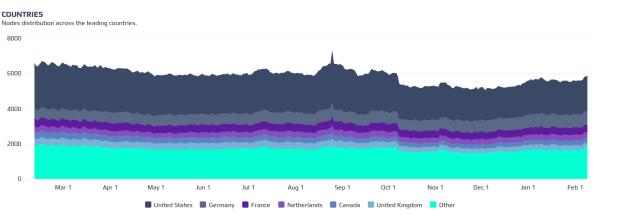 Verteilung der Nodes auf Länder im 1-Jahres-Chart. Quelle: Bitnodes.21.co