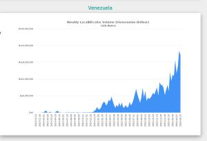 Das Handelsvolumen auf localbitcoin.com in Bolivar. Quelle: Coin.Dance