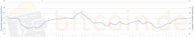Der 30-Tage-Kursverlauf auf bitcoin.de sieht volatiler aus als er ist. Die Schwankungen zwischen 360 und 380 Euro wären in manchen anderen Monaten kaum eine Notiz wert gewesen.