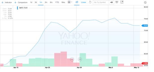 Der 1-Monats-Chart des GBTC bei Yahoo Finance
