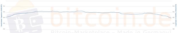 Der Bitcoin-Kurs im 7-Tages-Chart. Quelle: Bitcoin.de