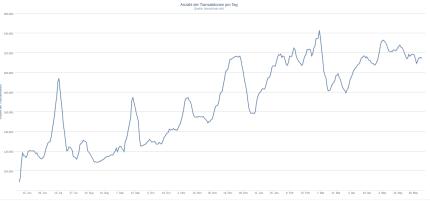 Beweisstück A: Die Anzahl der täglichen Transaktionen wächst rasant. Quelle: Blockchain.info