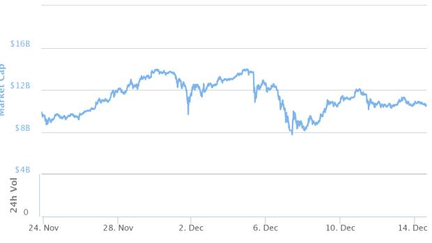 Nur an wenigen Tagen erreichte Bitcoin 2013 eine Marktkapitalisierung von mehr als 13 Milliarden Dollar.