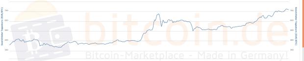 Der Bitcoin-Preis im 1-Jahres-Verlauf: Es geht einfach nur nach oben. Quelle: Bitcoin.de