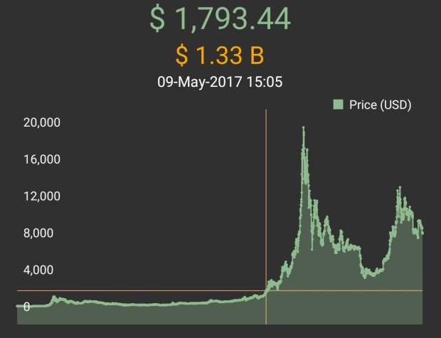 Wie viel Bitcoin kann noch abgebaut werden?