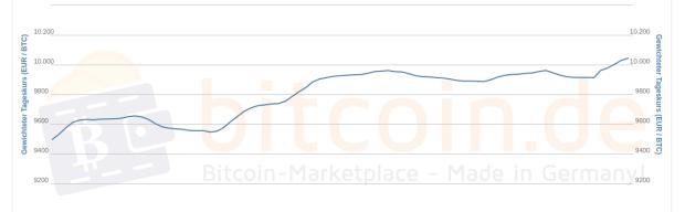 Der 1-Wochen-Kursverlauf von Bitcoin gegen Euro zeigt einen kontinuierlichen Anstieg des Bitcoin-Preises.