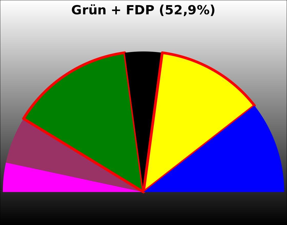 umfrage-koalition-2