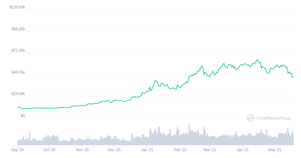 bitcoin-kurs-3monatige-stagnation