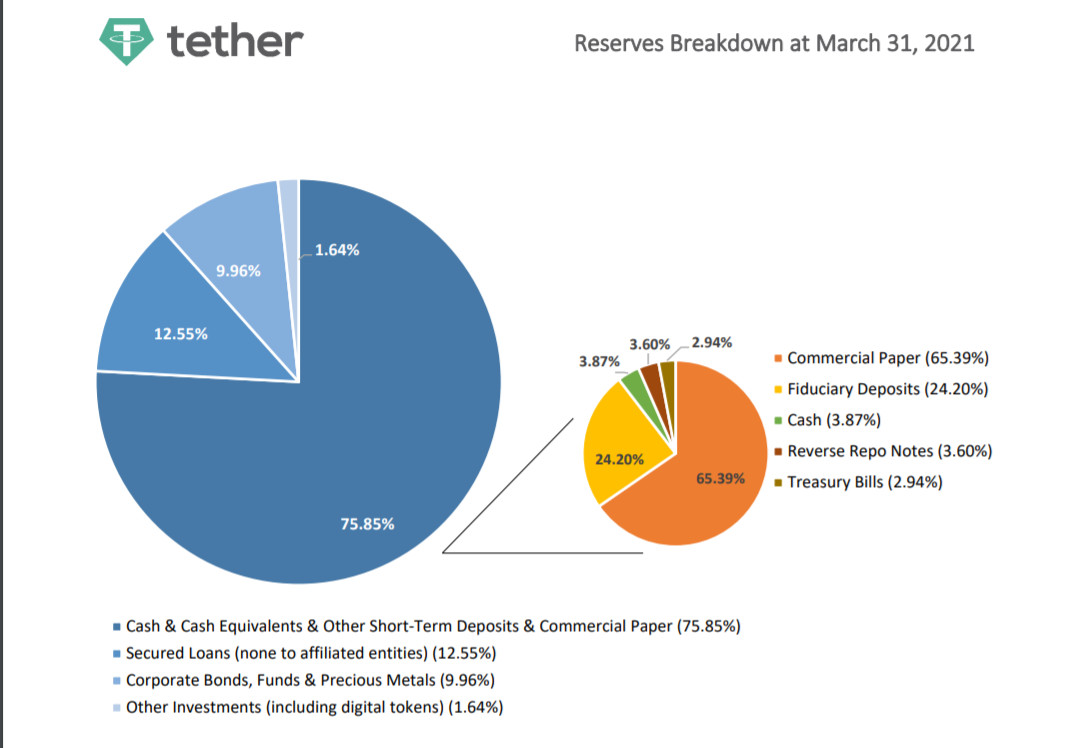 tether-reserves