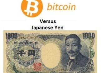 Bitcoin versus JPY-prijskaart