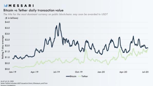 Bitcoin vs Tether daily transaction value. Source: Messari