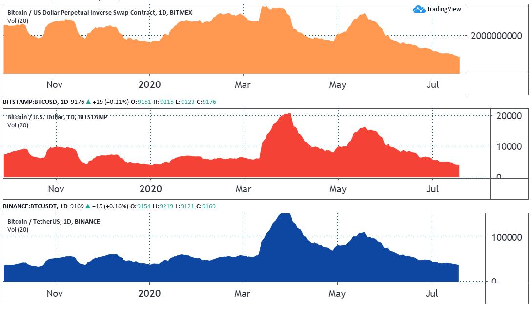 20-day average BTC volumes